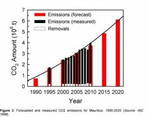 Energy-futures-of-mauritius